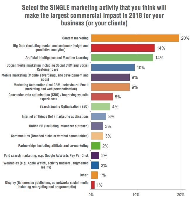 Digiturunduse trendid 2018. Allikas: SmartInsight